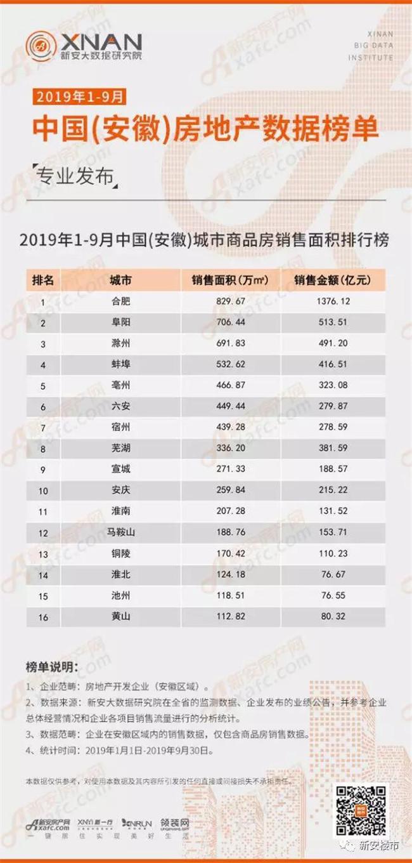 2019年1-9月中国(安徽)城市商品房销售面积排行榜