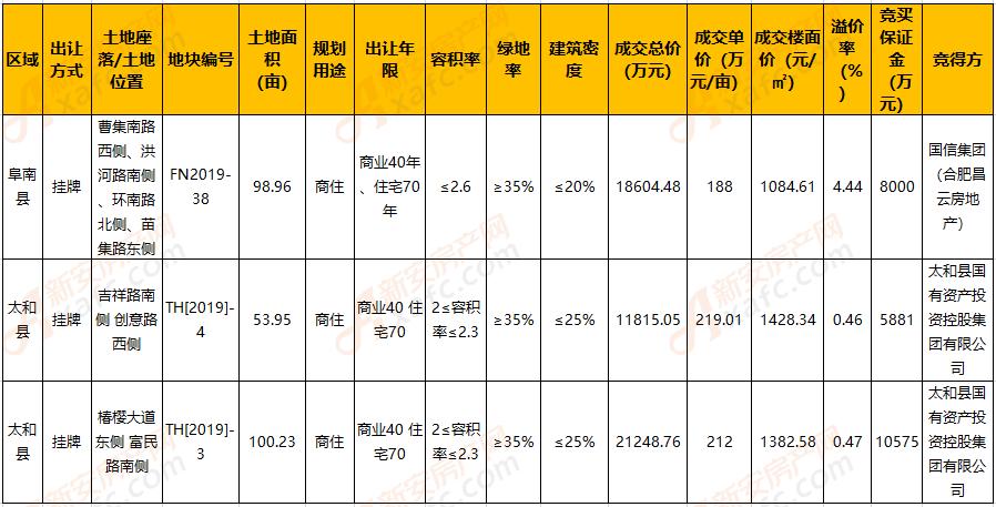 9月阜阳县区3宗地块成交揽金5亿多