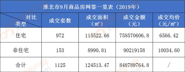 淮北9月商品房网签一览表.png
