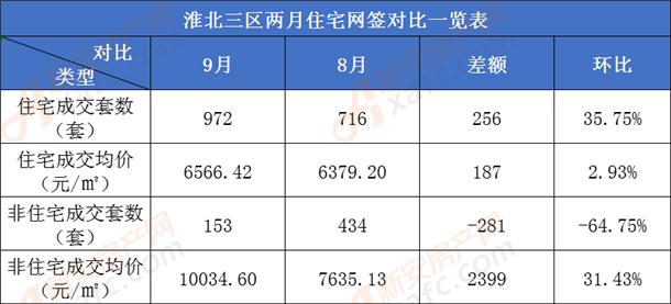 淮北商品房网签对比一览表.png