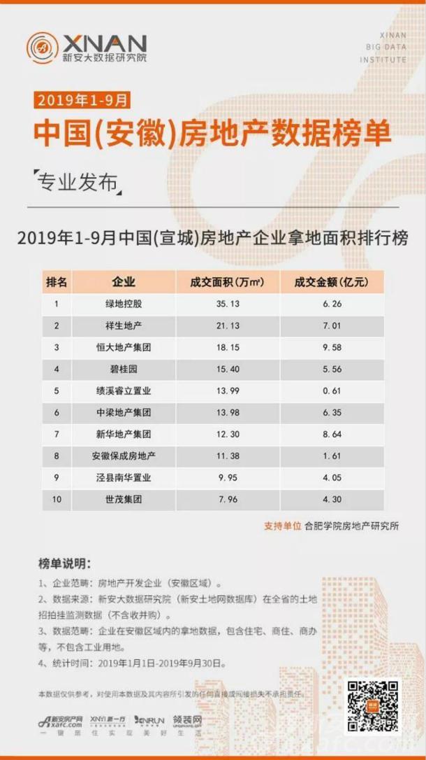 2019年1-9月中国(宣城)房地产企业拿地面积排行榜