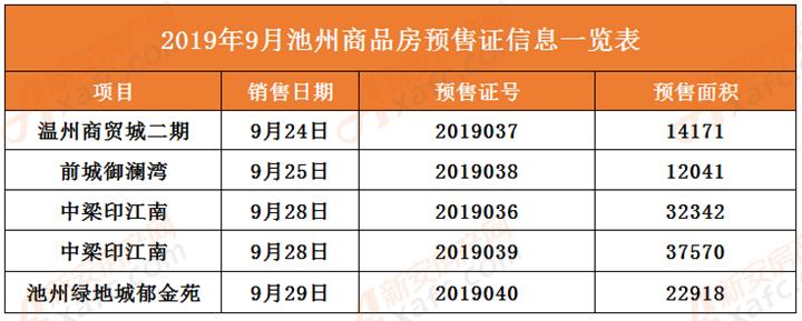9月楼盘预售许可证一览表
