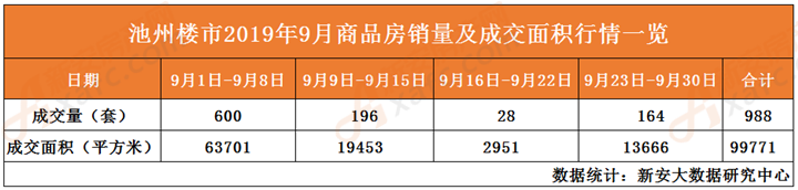 9月商品房销量及成交面积一览表