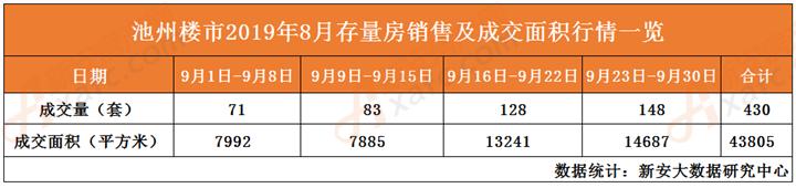 9月存量房销量及成交面积一览表
