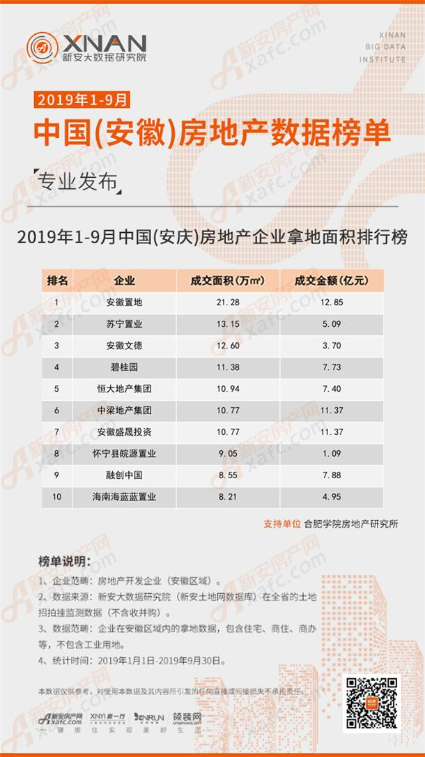 2019年1-9月中国(安庆)房地产企业拿地面积排行榜