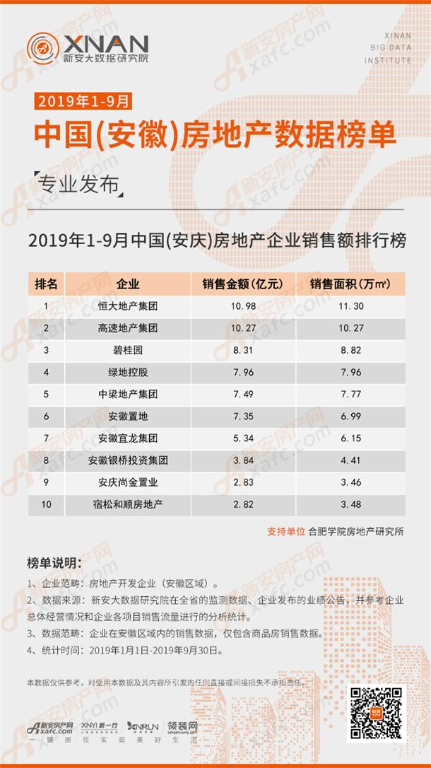 2019年1-9月中国(安庆)房地产企业销售额排行榜