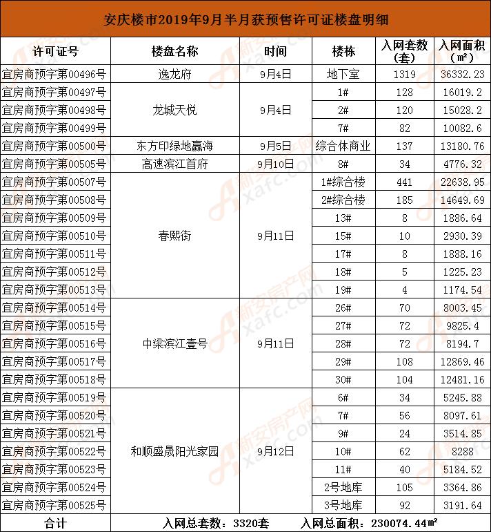 安庆楼市2019年9月半月获预售许可证楼盘明细.png