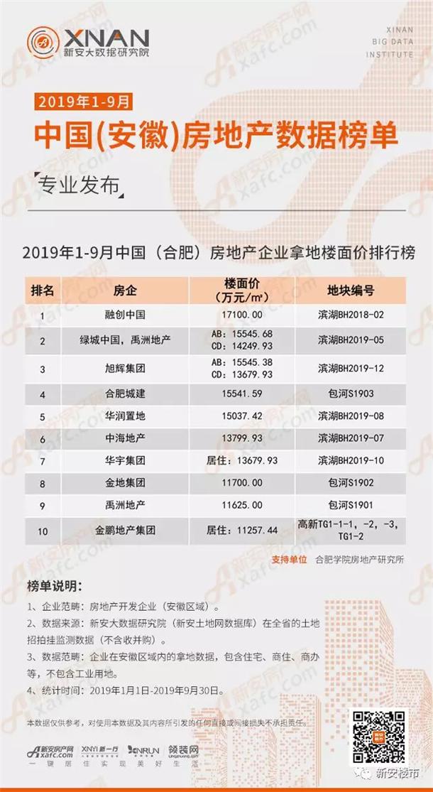 2019年1-9月中国(合肥)房地产企业拿地楼面价排行榜