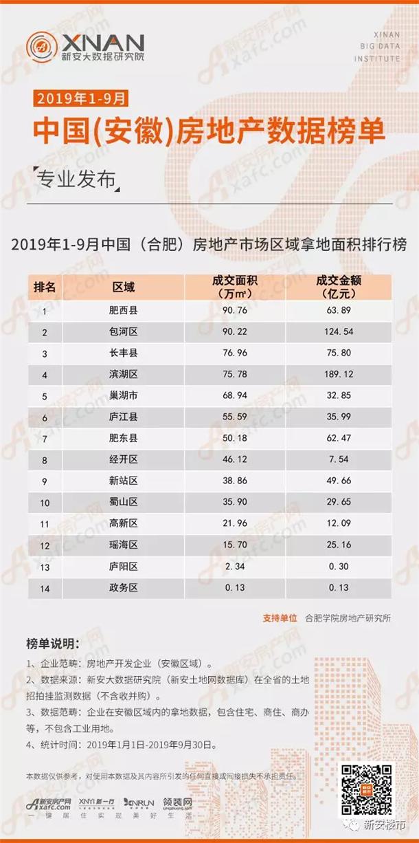 2019年1-9月中国(合肥)房地产市场区域拿地面积排行榜
