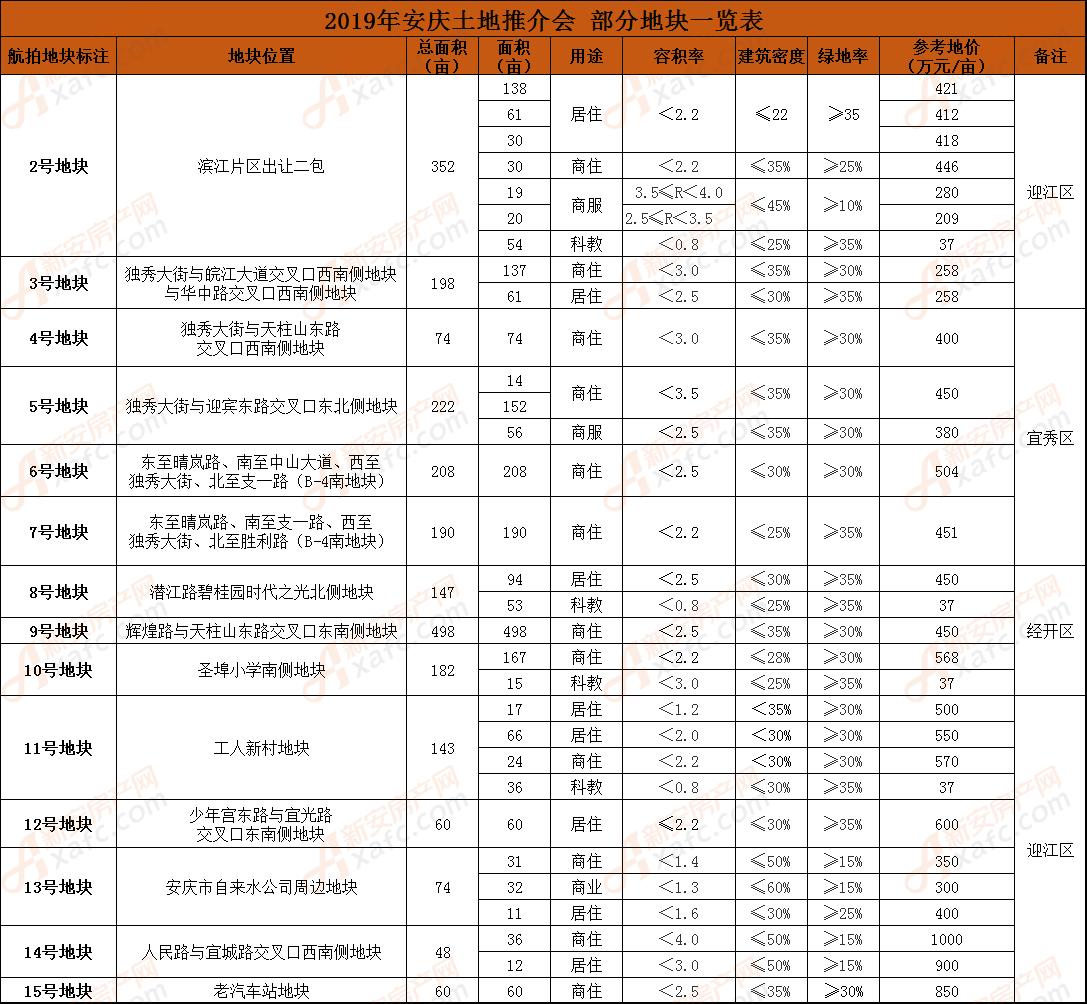 2019年安庆土地推介会 部分地块一览表.png