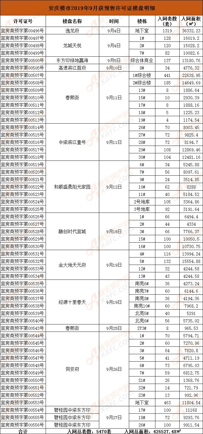 安庆楼市2019年9月获预售许可证楼盘明细.png