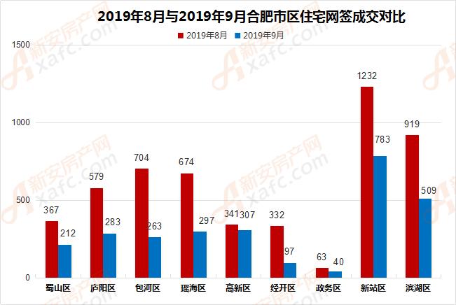 2019年8月与2019年9月合肥市区住宅网签成交对比