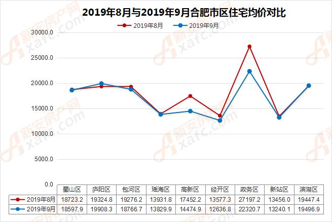 2019年8月与2019年9月合肥市区住宅均价对比