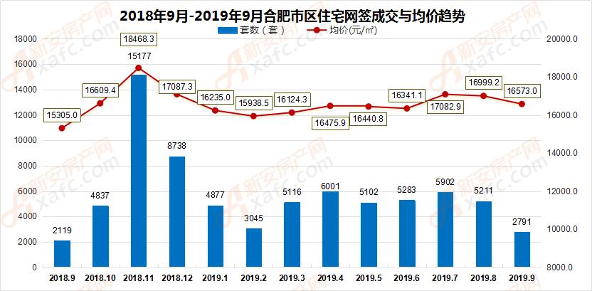 2018年9月-2019年9月合肥市区住宅网签成交量走势