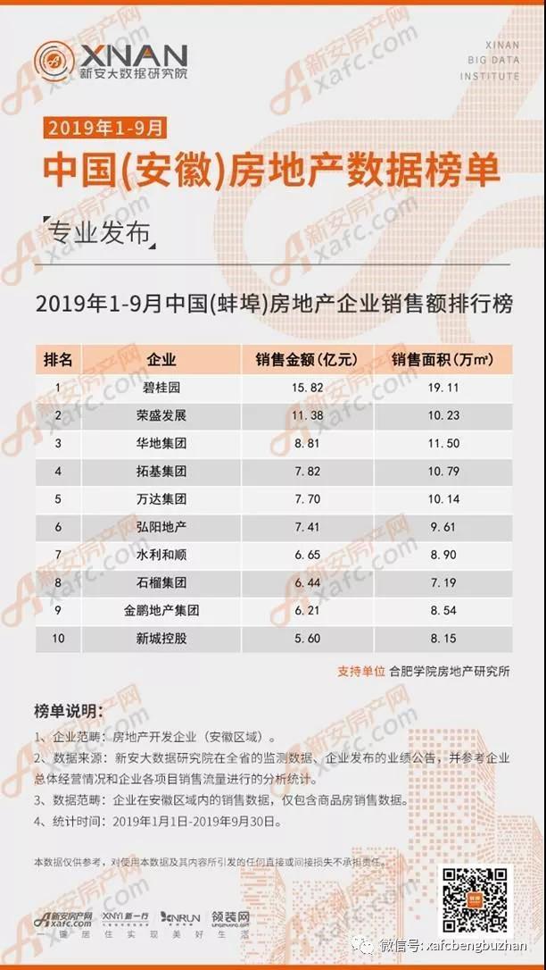 1.jpg2019年1-9月中国(蚌埠)房地产企业销售额排行榜