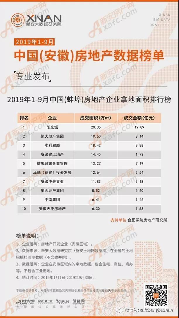 2019年1-9月中国(蚌埠)房地产企业拿地面积排行榜