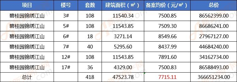 碧桂园锦绣江山首备418套房源 备案均价7715元/㎡