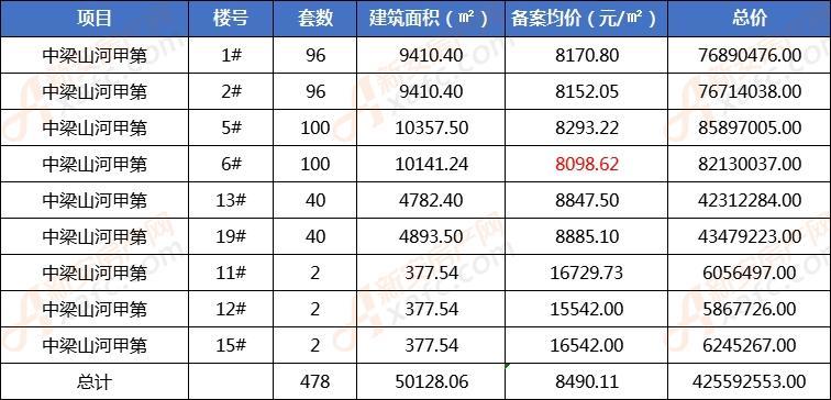 中梁山河甲第首备478套房源 备案均价8490元/㎡