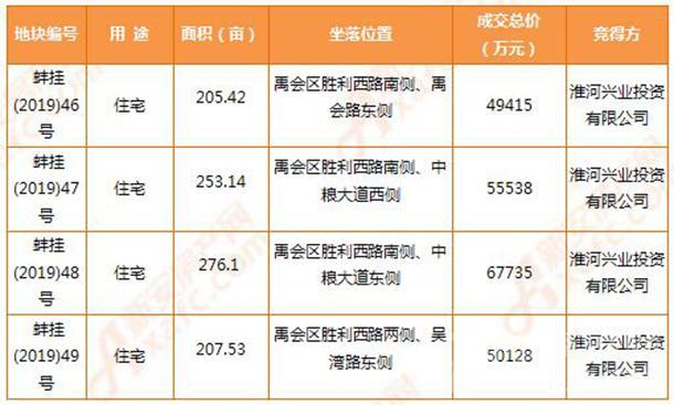 9月土地信息表
