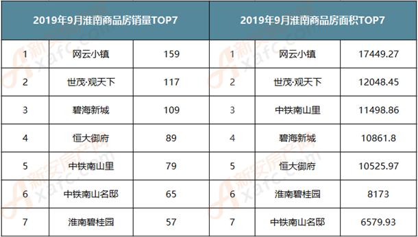 2019年9月份淮南商品房top7