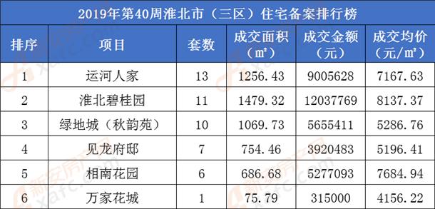 淮北住宅备案排行榜.png
