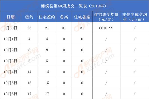 濉溪县商品房成交一览表.png