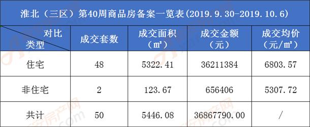 淮北商品房备案一览表.png