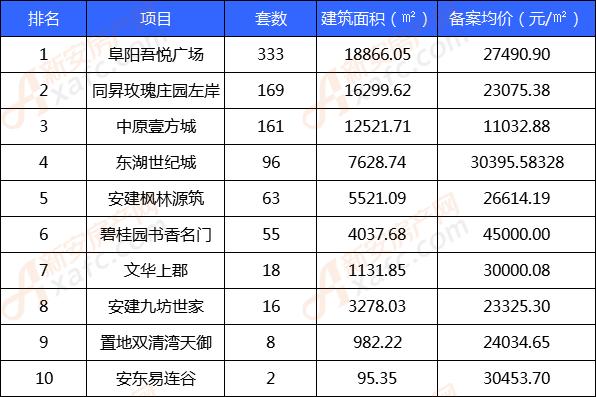 9月份非住宅类商品房备案TOP榜单