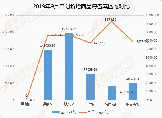 9月阜阳商品住房备案区域(面积、价格)分析