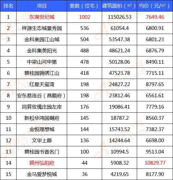 9月份住宅类商品房备案TOP榜单