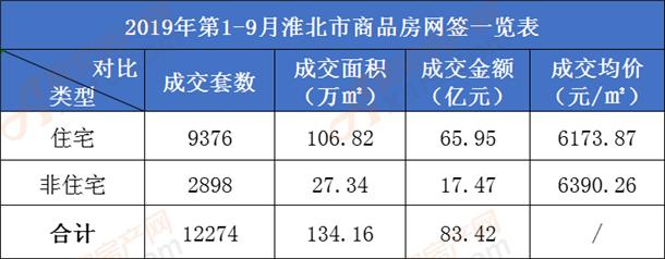2019年1-9月淮北商品房网签一览表.png