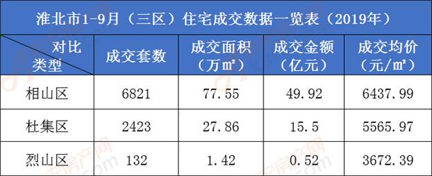 2019年1-9月淮北三区住宅成交一览表.png
