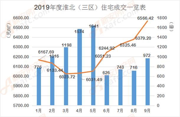 2019年1-9月淮北三区住宅成交一览表柱状图.png