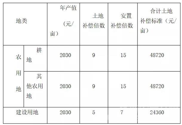 阜阳市2019年第41批次(保障性安居工程)城市建设用地项目