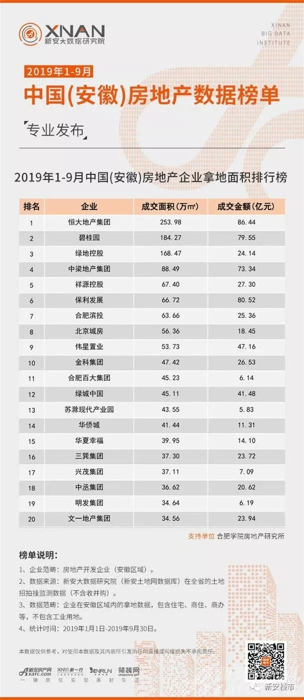 2019年1-9月中国(安徽)房地产企业销售额排行榜