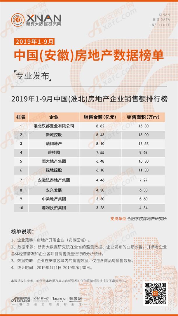 2019年1-9月中国(淮北)房地产企业销售额排行榜