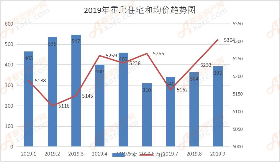 2019年霍邱住宅和均价趋势图
