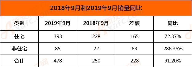 2019年9月和2018年9月销量同比