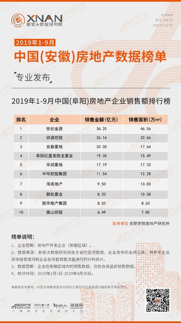 2019年1-9月中国(阜阳)房地产企业销售额排行榜
