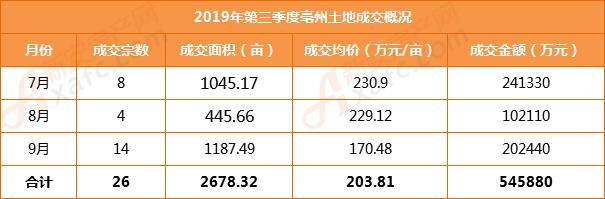 2019年第三季度亳州土地成交概况