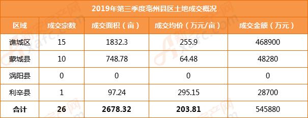 2019年第三季度亳州县区成交概况