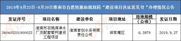 淮南最新一批规划许可证,含富力