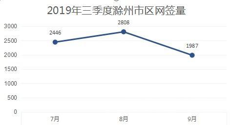 三季度滁州市区网签量.jpg