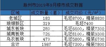 滁州市2019年三季度累计网签7241套 城南发展攀高