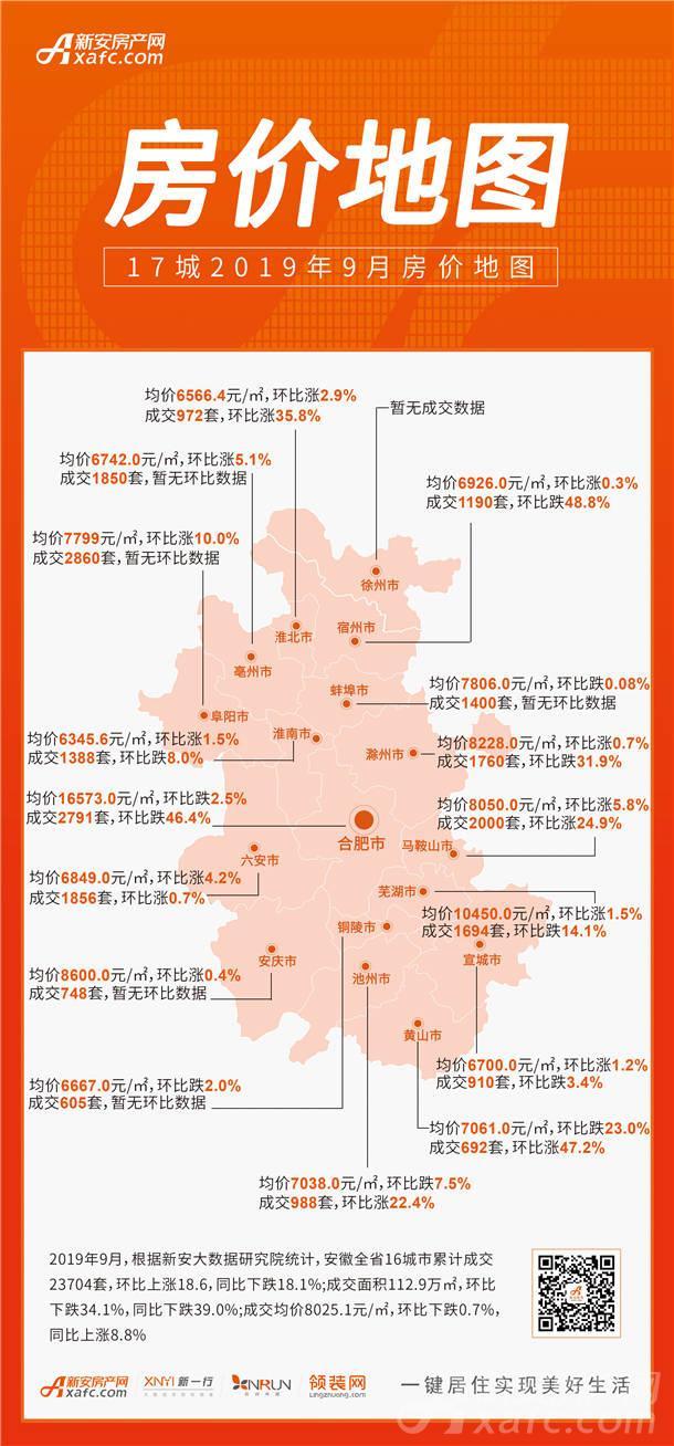 9月安徽省卖房共2.37万套 均价79