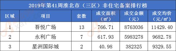 淮北市非住宅备案排行榜.png