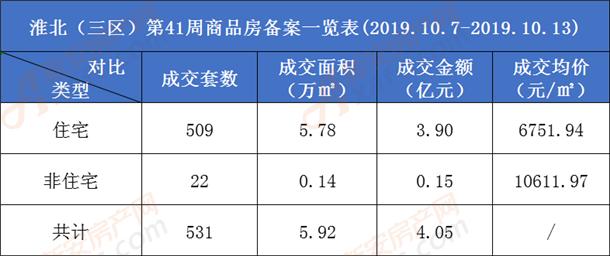 淮北市商品房成交一览表.png