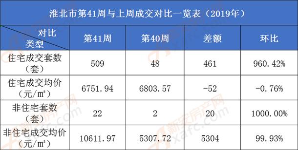 淮北市商品房成交对比一览表.png