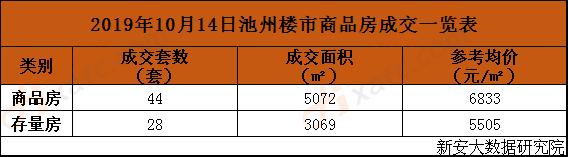 2019年10月14日池州楼市商品房成交一览表.png