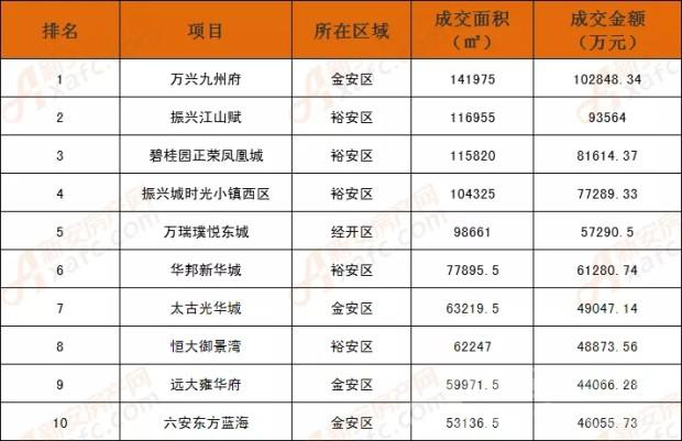 万兴集团位列中国(安徽)房地产数据榜单Top10